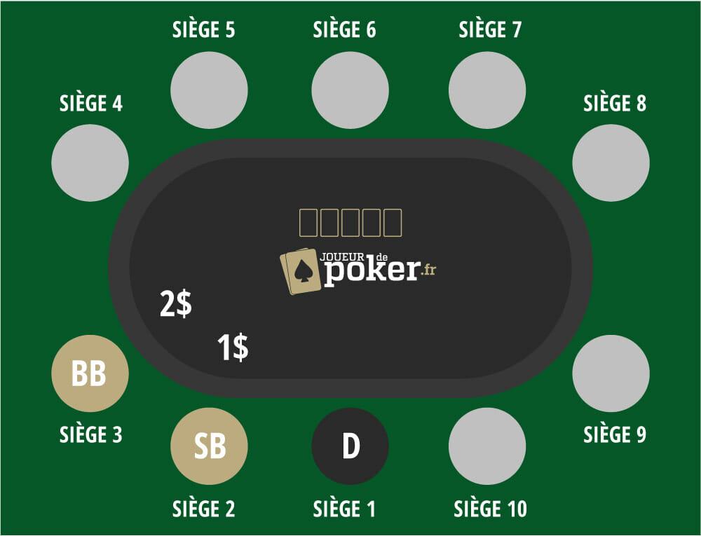 règles du poker